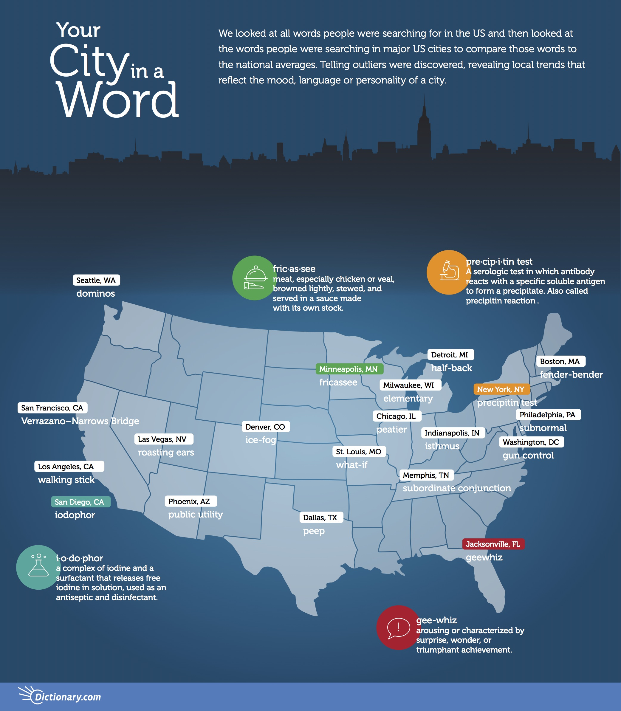 Your City in a Word