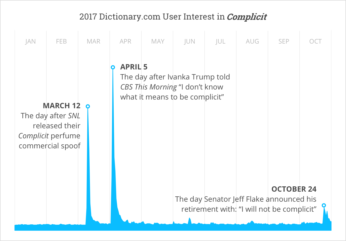 WotY Line graph v16 Complicit Named Word Of The Year By Dictionary.com
